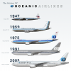 The History of Oceanic Airlines
