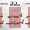 Kelana Indonesia Boeing 737 30 years of operation